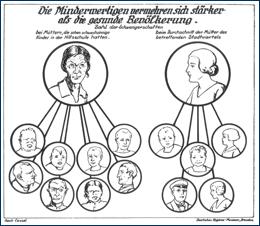 Eugenik-Schautafel