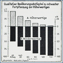 Eugenik-Schautafel (1932)